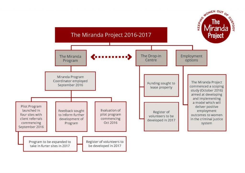 miranda-chart-a4-oct2016-v3